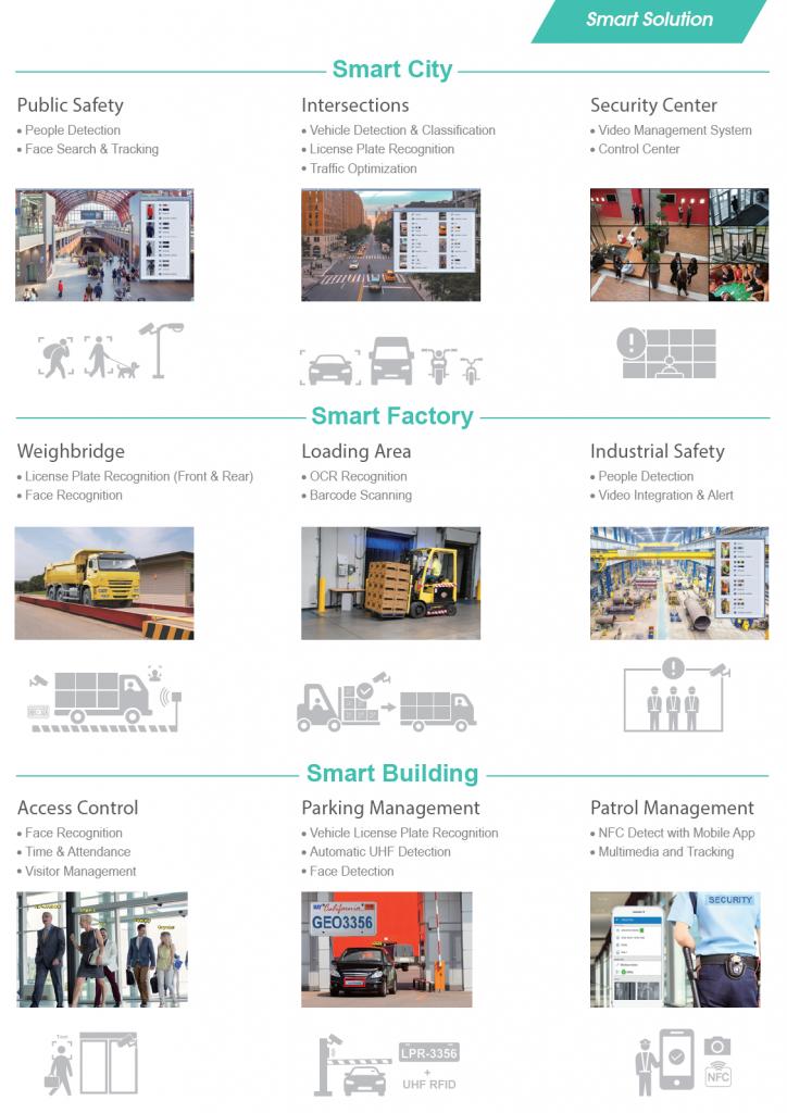 Thành phố thông minh, nhà máy thông minh, tòa nhà thông minh